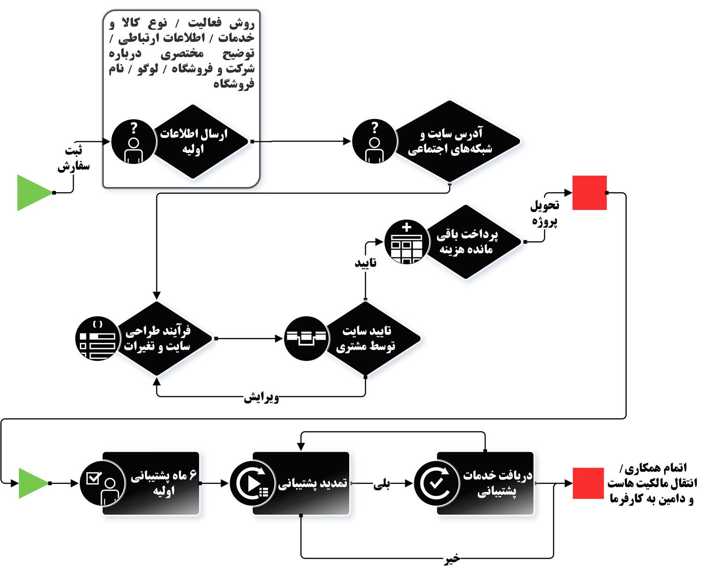 روند کاری طراحی سایت